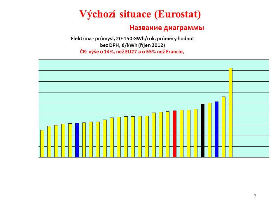 18 Důsledky podpory OZE (8) absolutně
