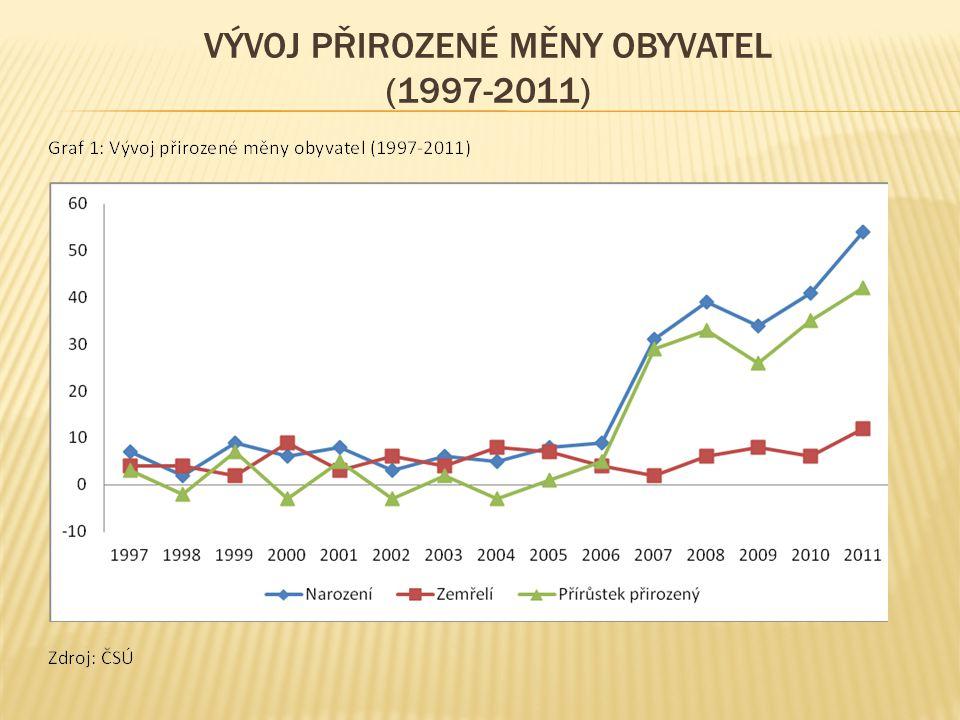 VÝVOJ PŘIROZENÉ MĚNY OBYVATEL (1997-2011)