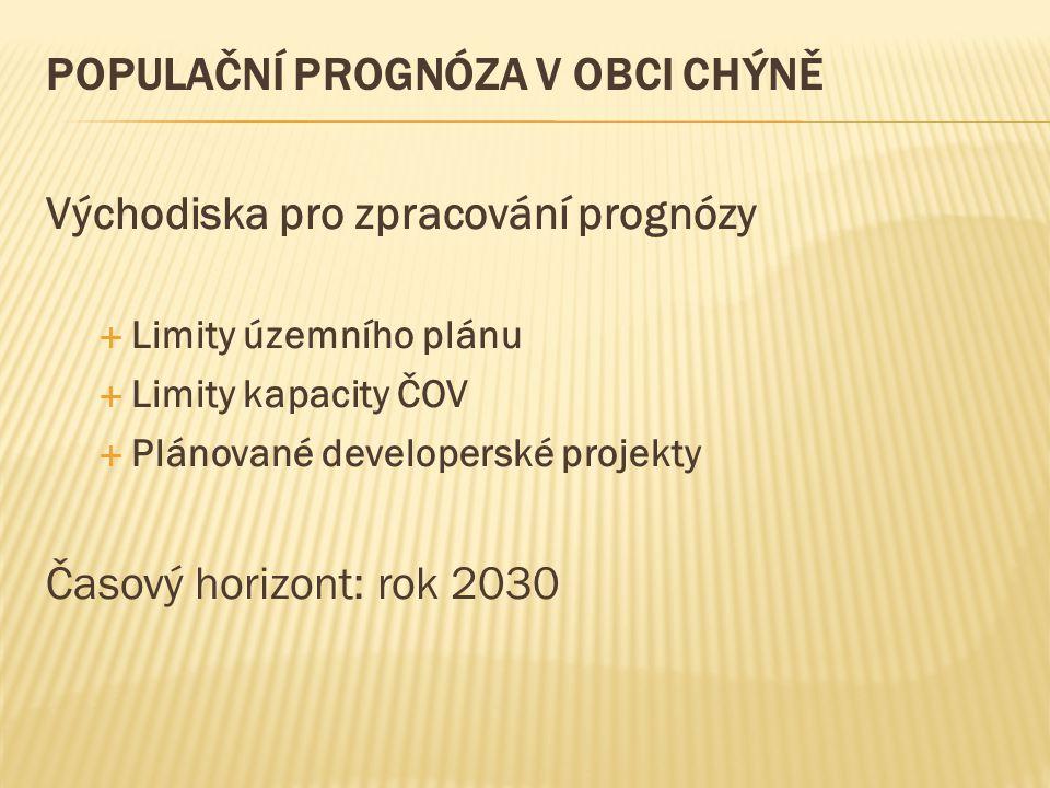 POPULAČNÍ PROGNÓZA V OBCI CHÝNĚ Východiska pro zpracování prognózy  Limity územního plánu  Limity kapacity ČOV  Plánované developerské projekty Čas