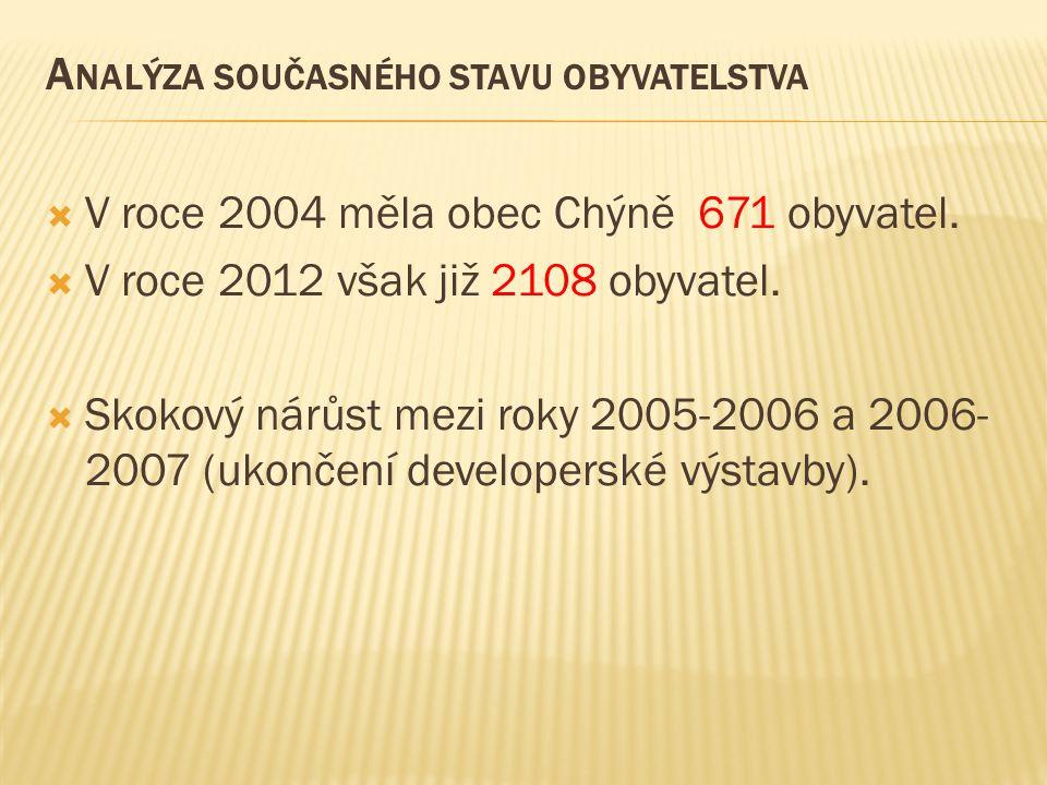 A NALÝZA SOUČASNÉHO STAVU OBYVATELSTVA  V roce 2004 měla obec Chýně 671 obyvatel.  V roce 2012 však již 2108 obyvatel.  Skokový nárůst mezi roky 20
