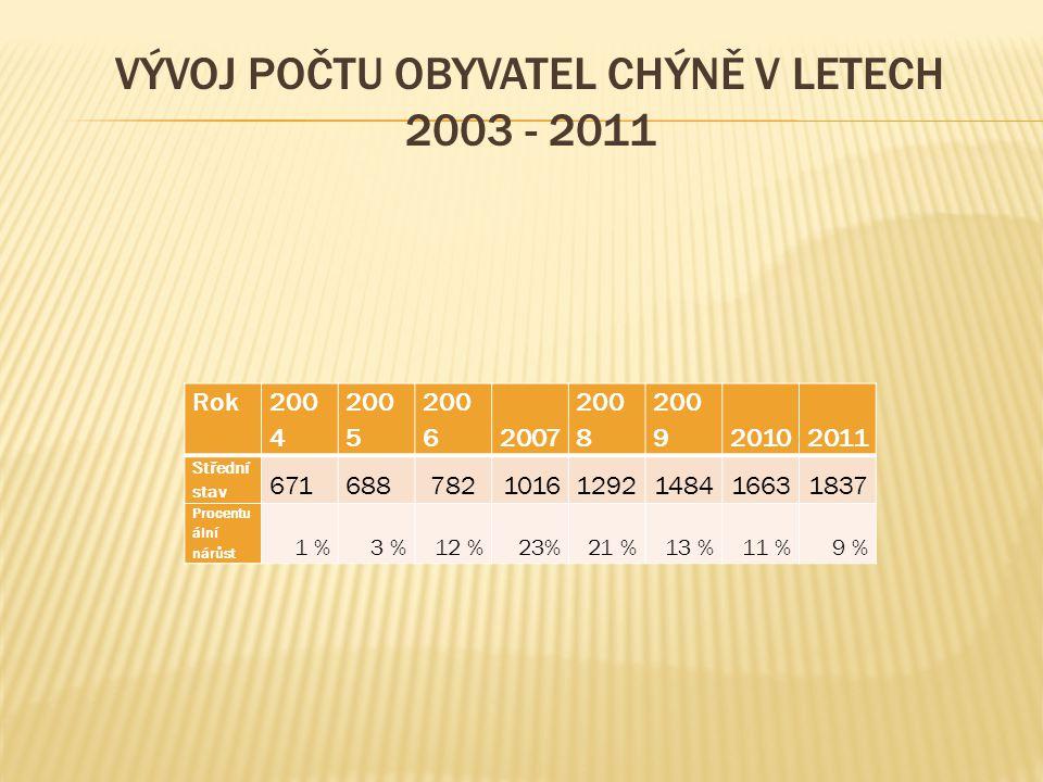 VÝVOJ POČTU OBYVATEL CHÝNĚ V LETECH 2003 - 2011 Rok 200 4 200 5 200 62007 200 8 200 920102011 Střední stav 67168878210161292148416631837 Procentu ální
