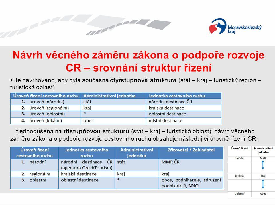 Návrh věcného záměru zákona o podpoře rozvoje CR – srovnání struktur řízení • Je navrhováno, aby byla současná čtyřstupňová struktura (stát – kraj – t