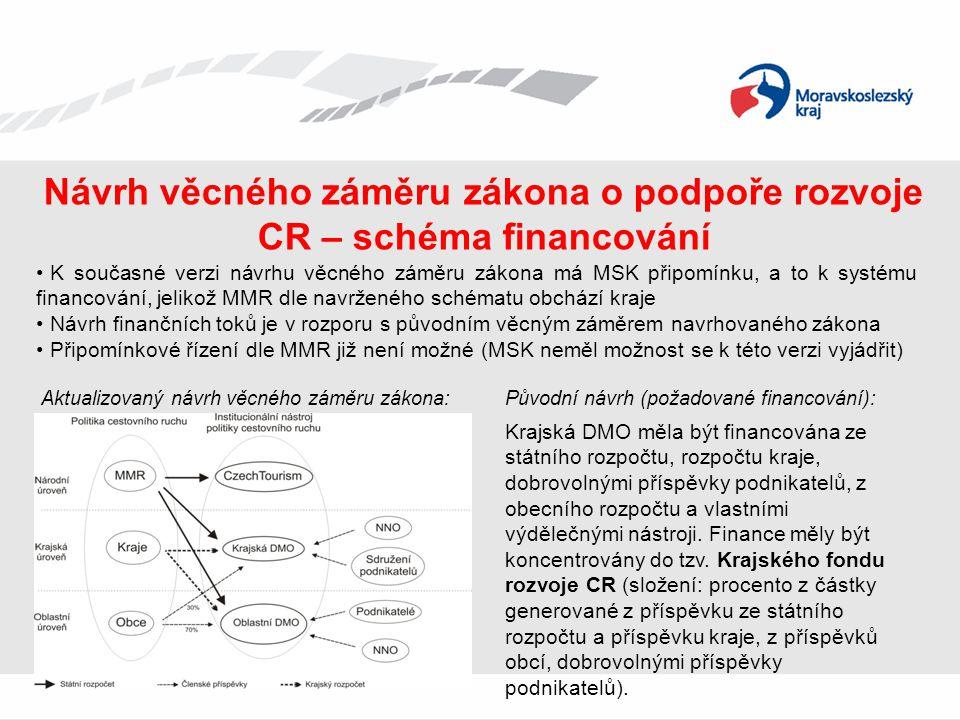 Návrh věcného záměru zákona o podpoře rozvoje CR – schéma financování • K současné verzi návrhu věcného záměru zákona má MSK připomínku, a to k systém