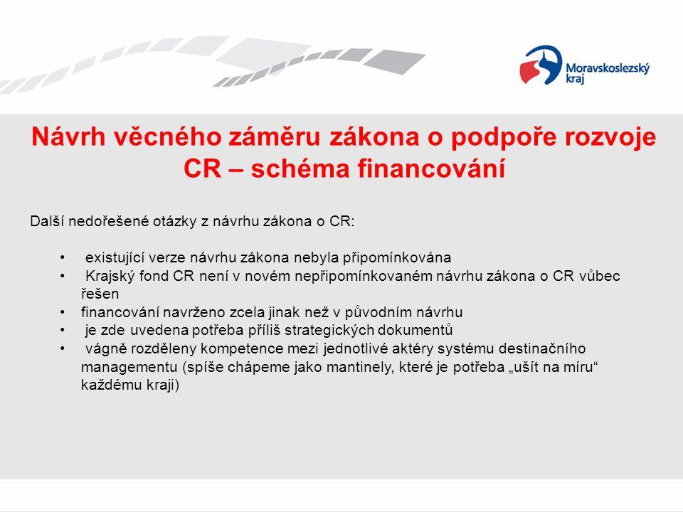 Návrh věcného záměru zákona o podpoře rozvoje CR – schéma financování Další nedořešené otázky z návrhu zákona o CR: • existující verze návrhu zákona n