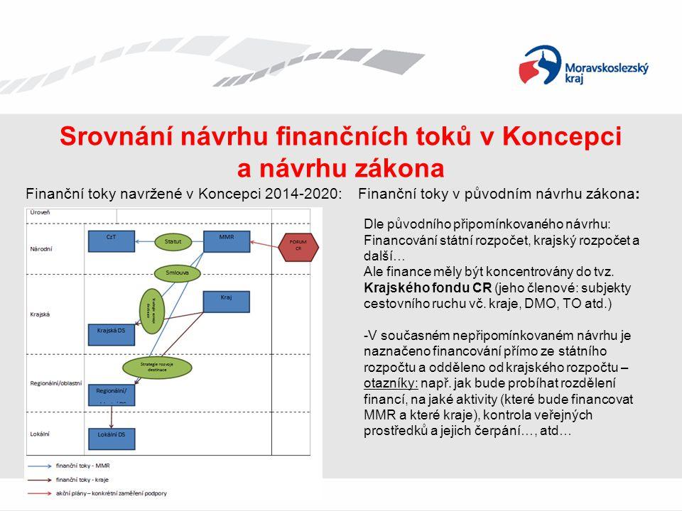 Srovnání návrhu finančních toků v Koncepci a návrhu zákona Finanční toky navržené v Koncepci 2014-2020: Finanční toky v původním návrhu zákona: Dle pů