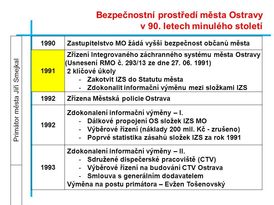 Primátor města Jiří Smejkal 1990 Zastupitelstvo MO žádá vyšší bezpečnost občanů města 1991 Zřízení Integrovaného záchranného systému města Ostravy (Us