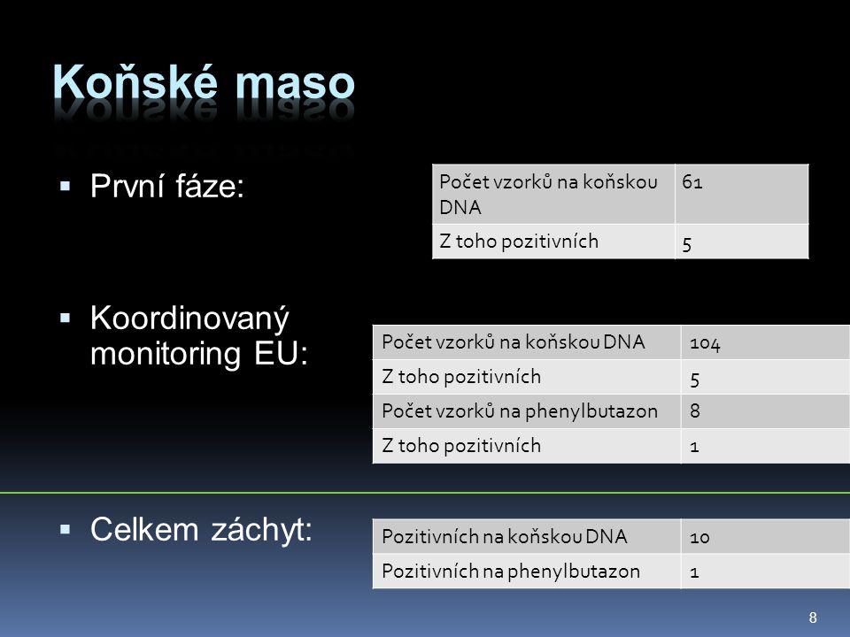  První fáze:  Koordinovaný monitoring EU:  Celkem záchyt: Počet vzorků na koňskou DNA 61 Z toho pozitivních5 8 Počet vzorků na koňskou DNA104 Z toh