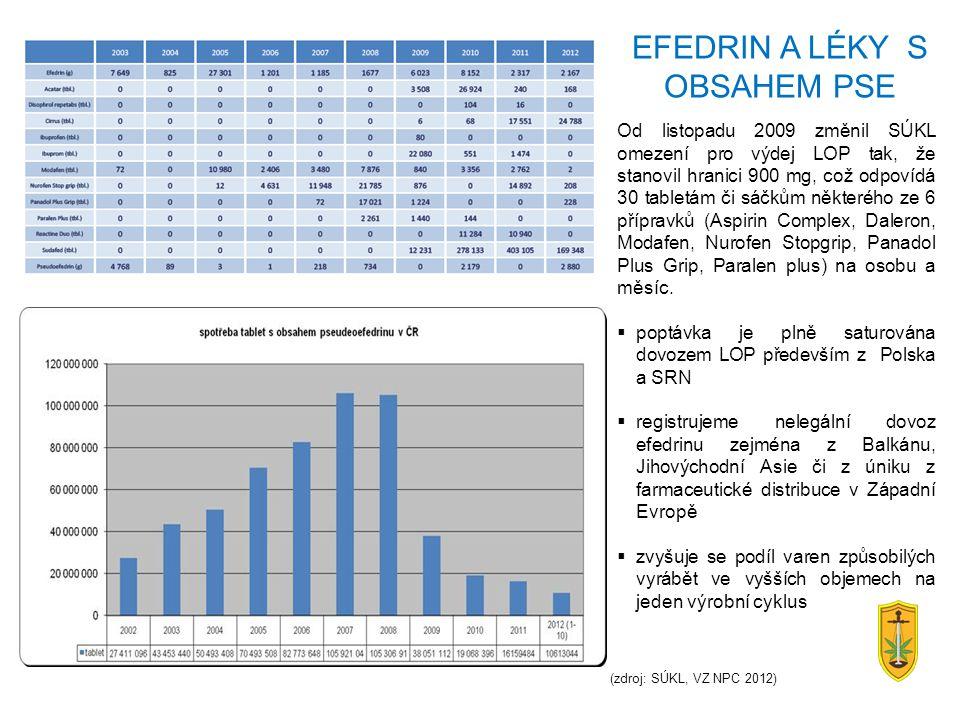 (zdroj: SÚKL, VZ NPC 2012) Od listopadu 2009 změnil SÚKL omezení pro výdej LOP tak, že stanovil hranici 900 mg, což odpovídá 30 tabletám či sáčkům něk