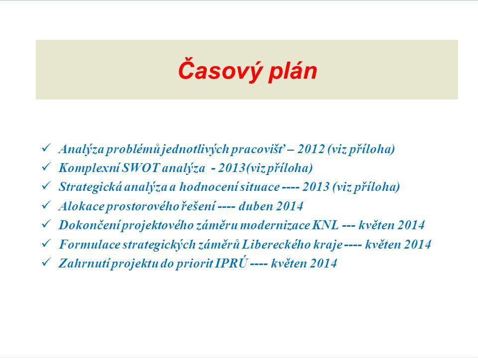 Časový plán  Analýza problémů jednotlivých pracovišť – 2012 (viz příloha)  Komplexní SWOT analýza - 2013(viz příloha)  Strategická analýza a hodnocení situace ---- 2013 (viz příloha)  Alokace prostorového řešení ---- duben 2014  Dokončení projektového záměru modernizace KNL --- květen 2014  Formulace strategických záměrů Libereckého kraje ---- květen 2014  Zahrnutí projektu do priorit IPRÚ ---- květen 2014