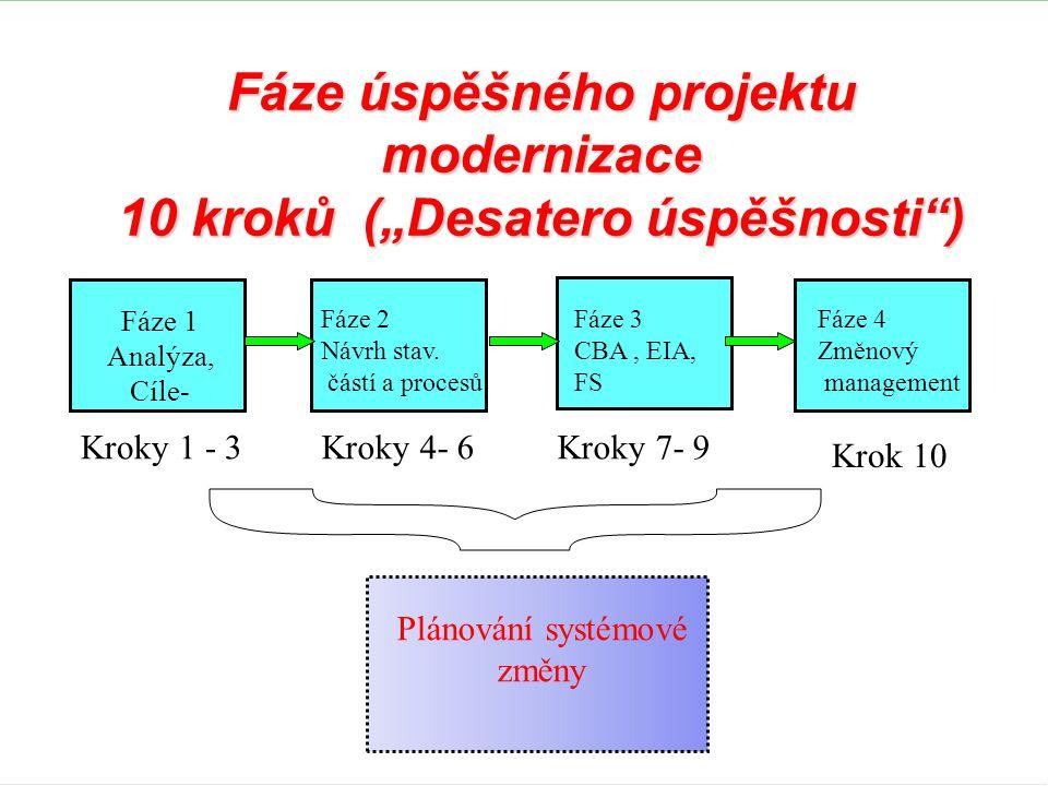 """Fáze úspěšného projektu modernizace 10 kroků (""""Desatero úspěšnosti"""") Fáze 1 Analýza, Cíle- Fáze 2 Návrh stav. částí a procesů Fáze 3 CBA, EIA, FS Fáze"""