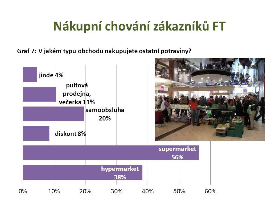 Nákupní chování zákazníků FT Graf 7: V jakém typu obchodu nakupujete ostatní potraviny?
