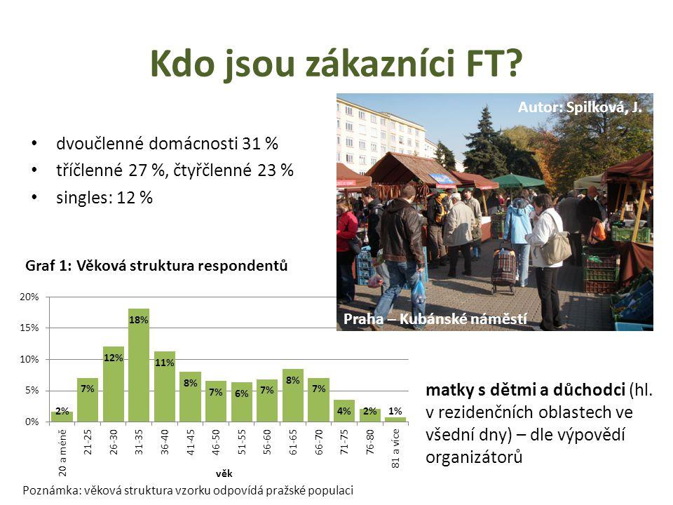 Zaměstnanecká struktura návštěvníků FT Autor: Syrovátková, M. Zdroj: Ouředníček, Temelová 2009