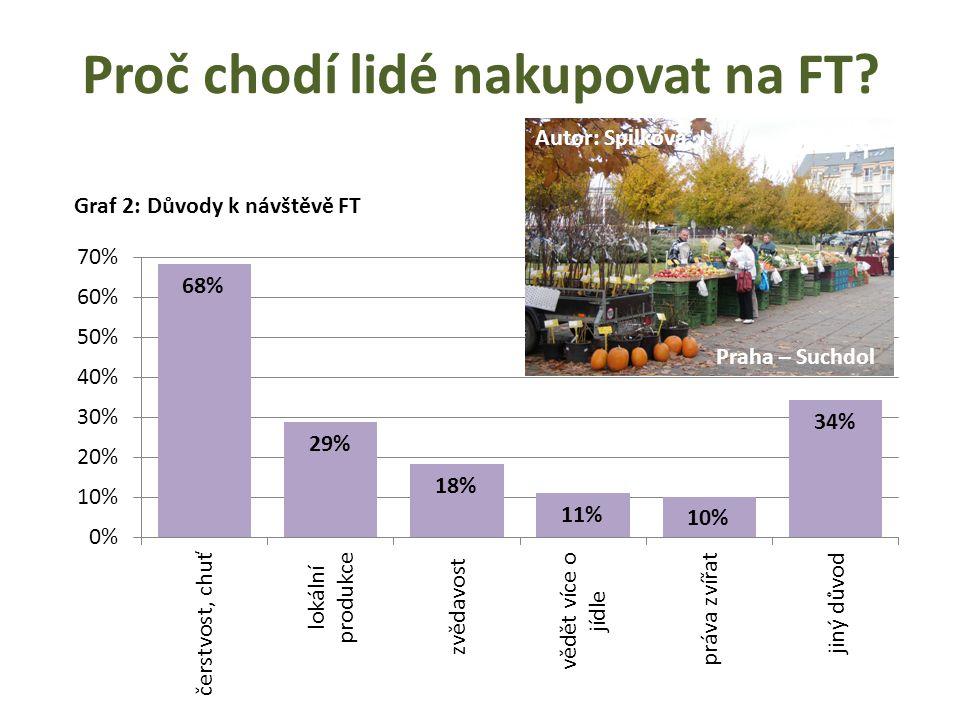 Proč chodí lidé nakupovat na FT? Graf 2: Důvody k návštěvě FT Praha – Suchdol Autor: Spilková, J.