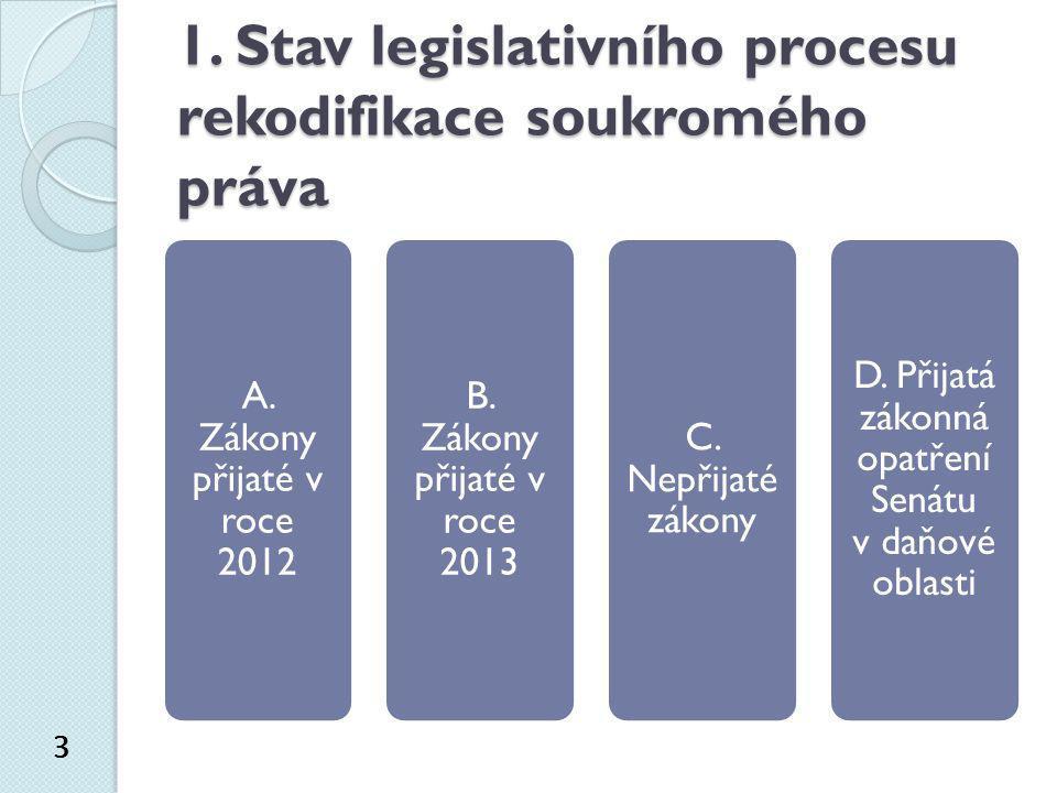 1. Stav legislativního procesu rekodifikace soukromého práva 3 A. Zákony přijaté v roce 2012 B. Zákony přijaté v roce 2013 C. Nepřijaté zákony D. Přij