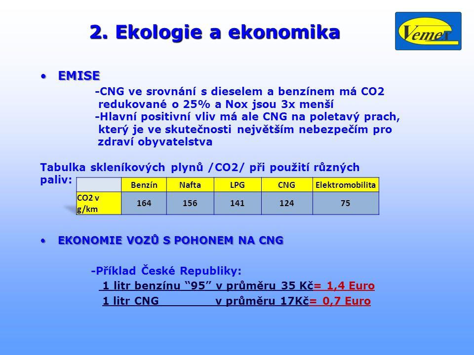 2. Ekologie a ekonomika •EMISE -CNG ve srovnání s dieselem a benzínem má CO2 redukované o 25% a Nox jsou 3x menší -Hlavní positivní vliv má ale CNG na