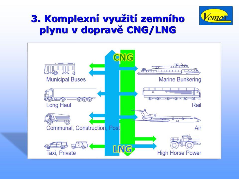 3. Komplexní využití zemního plynu v dopravě CNG/LNG