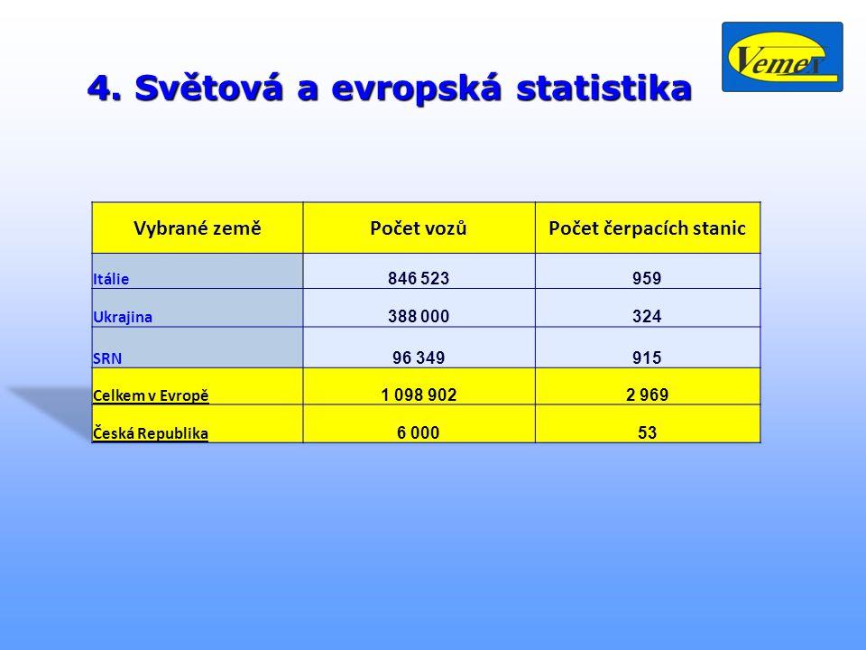 4. Světová a evropská statistika