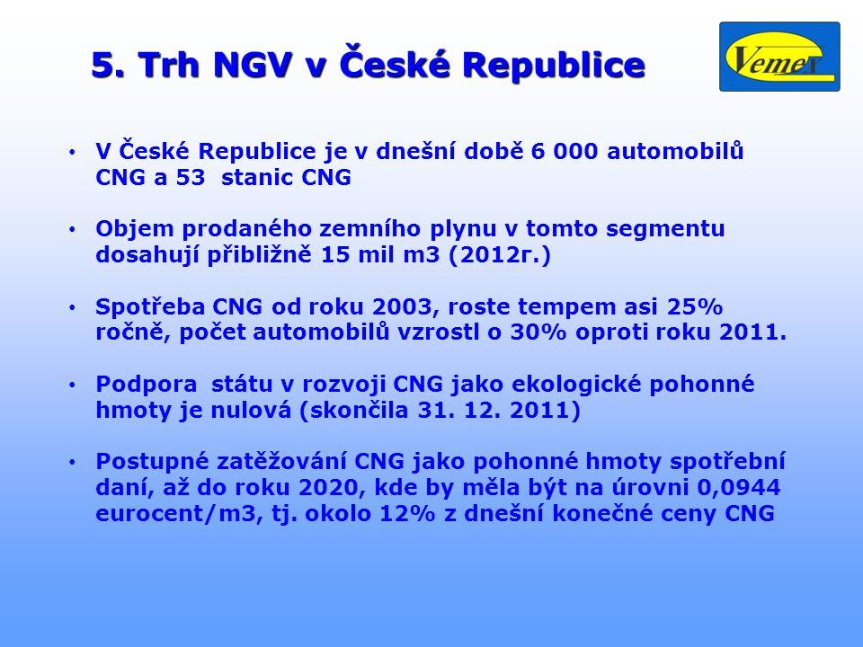5. Trh NGV v České Republice 5. Trh NGV v České Republice • V České Republice je v dnešní době 6 000 automobilů CNG a 53 stanic CNG • Objem prodaného