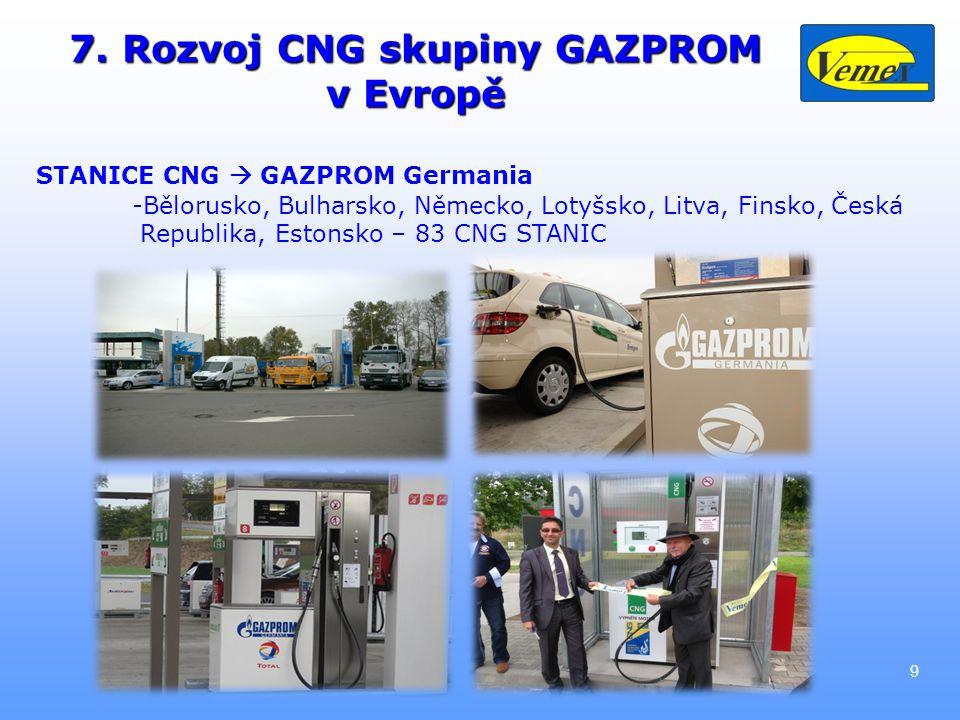 9 7. Rozvoj CNG skupiny GAZPROM v Evropě STANICE CNG  GAZPROM Germania -Bělorusko, Bulharsko, Německo, Lotyšsko, Litva, Finsko, Česká Republika, Esto
