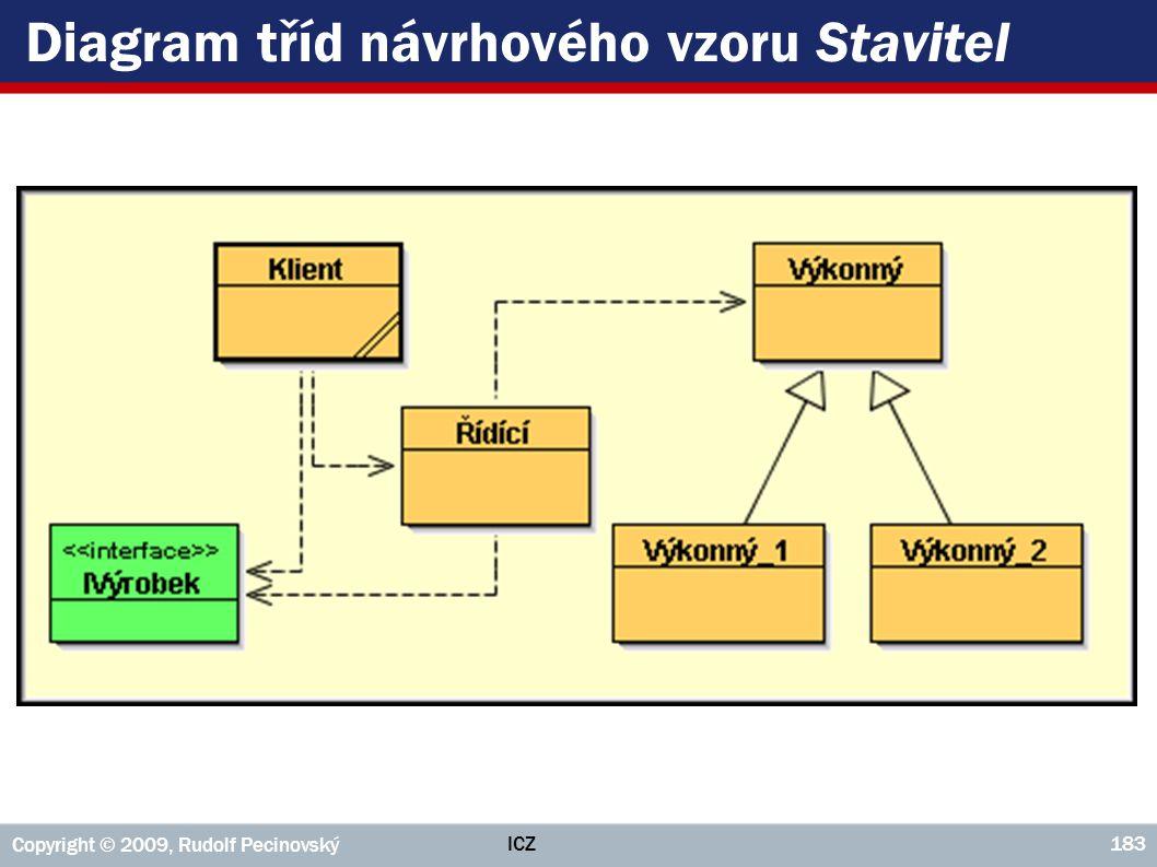 ICZ Copyright © 2009, Rudolf Pecinovský 183 Diagram tříd návrhového vzoru Stavitel