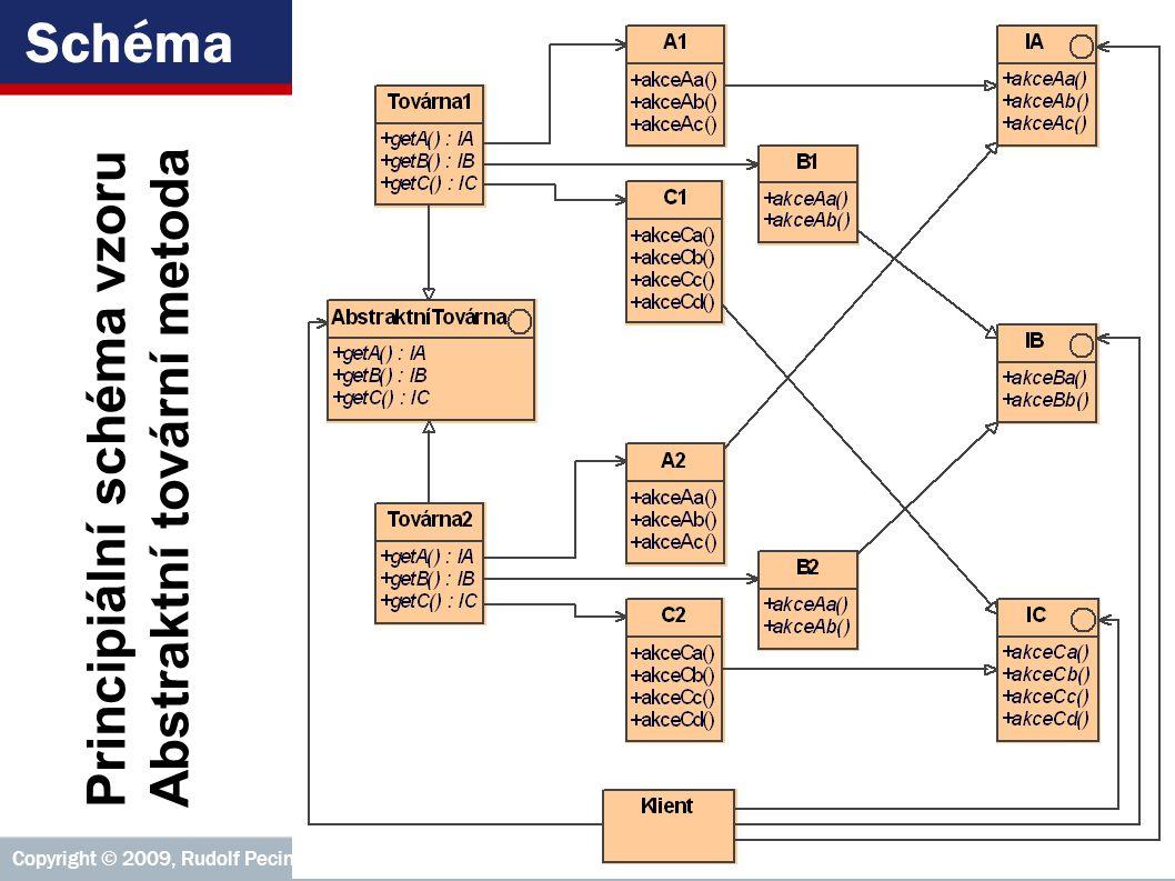 ICZ Copyright © 2009, Rudolf Pecinovský 193 Schéma Principiální schéma vzoru Abstraktní tovární metoda
