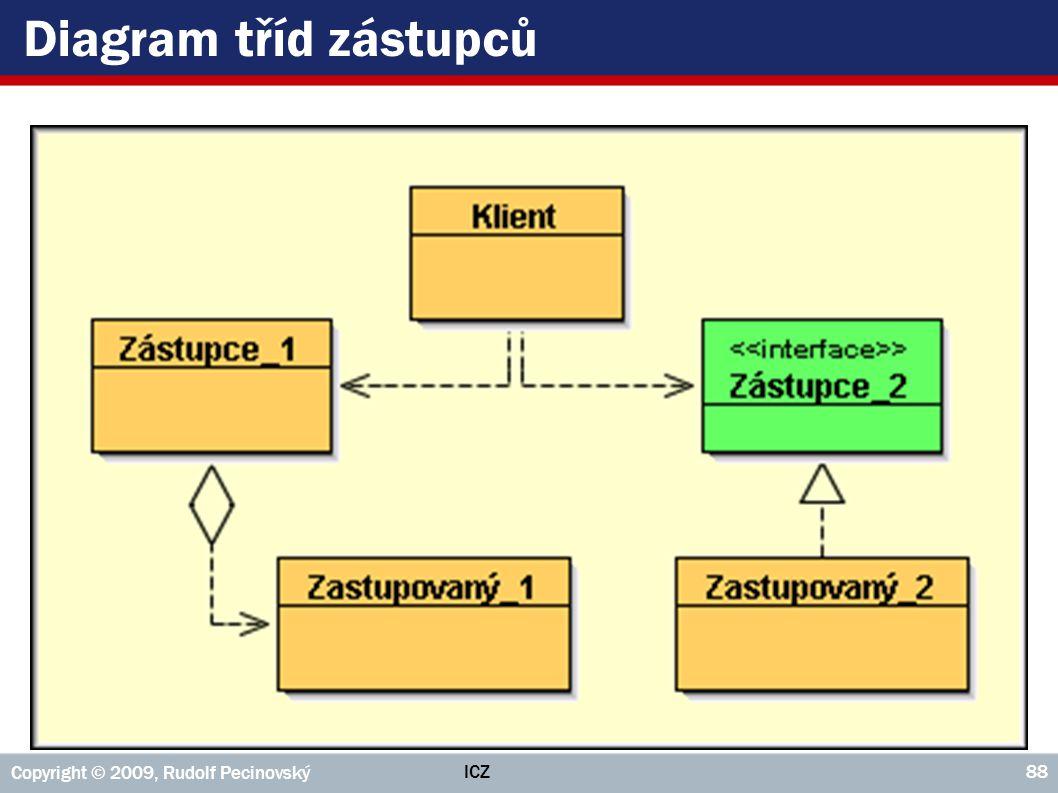 ICZ Copyright © 2009, Rudolf Pecinovský 88 Diagram tříd zástupců