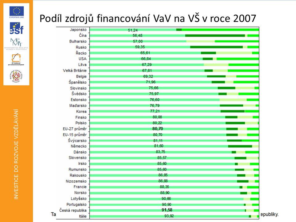 Podíl zdrojů financování VaV na VŠ v roce 2007