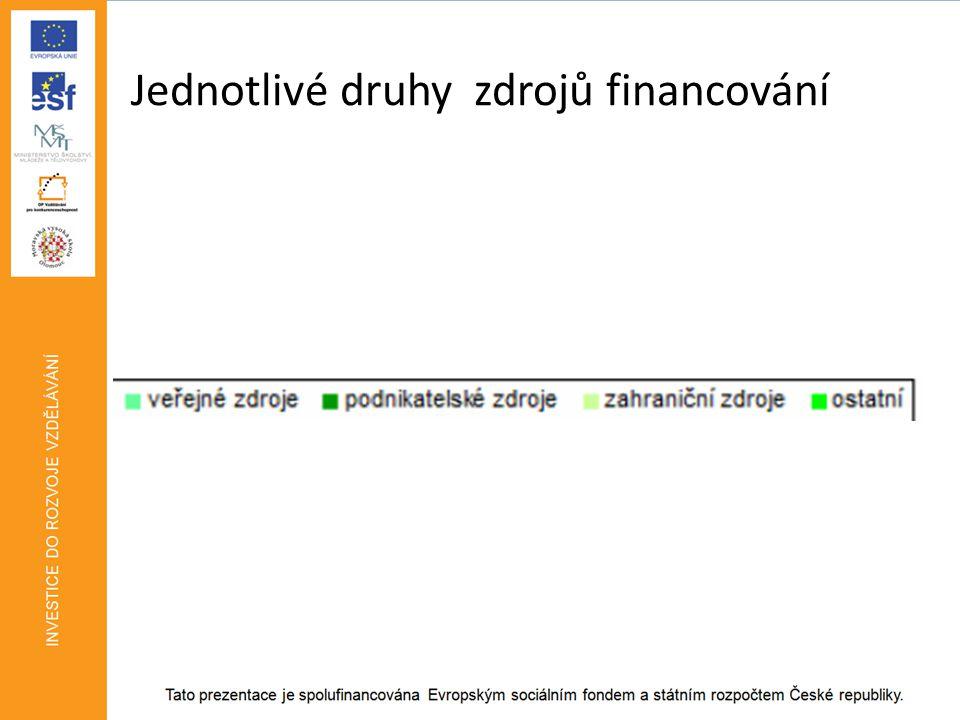 Jednotlivé druhy zdrojů financování