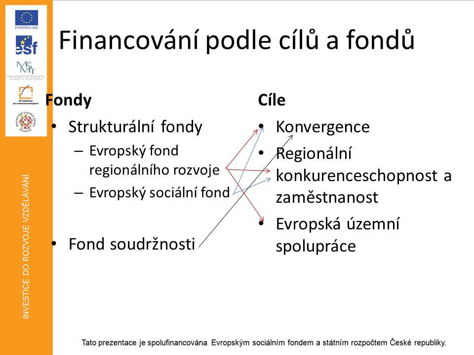 Financování podle cílů a fondů Fondy • Strukturální fondy – Evropský fond regionálního rozvoje – Evropský sociální fond • Fond soudržnosti Cíle • Konvergence • Regionální konkurenceschopnost a zaměstnanost • Evropská územní spolupráce