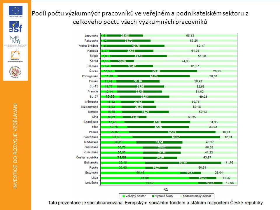 Podíl počtu výzkumných pracovníků ve veřejném a podnikatelském sektoru z celkového počtu všech výzkumných pracovníků