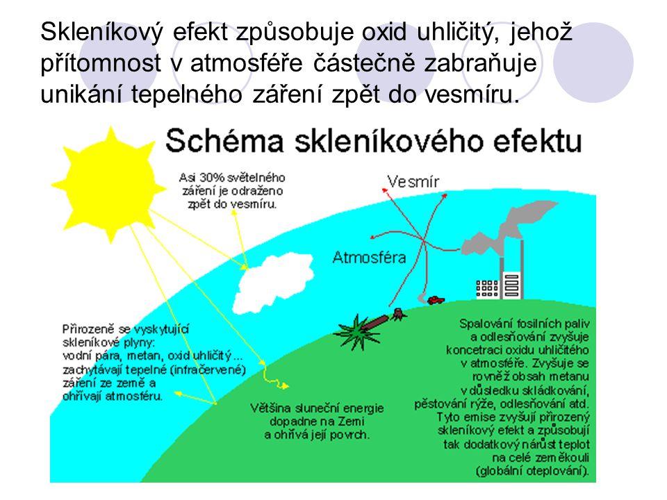 Skleníkový efekt způsobuje oxid uhličitý, jehož přítomnost v atmosféře částečně zabraňuje unikání tepelného záření zpět do vesmíru.