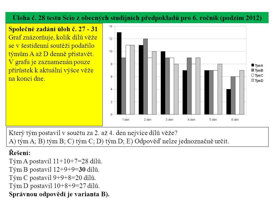 Úloha č. 28 testu Scio z obecných studijních předpokladů pro 6. ročník (podzim 2012) Který tým postavil v součtu za 2. až 4. den nejvíce dílů věže? A)