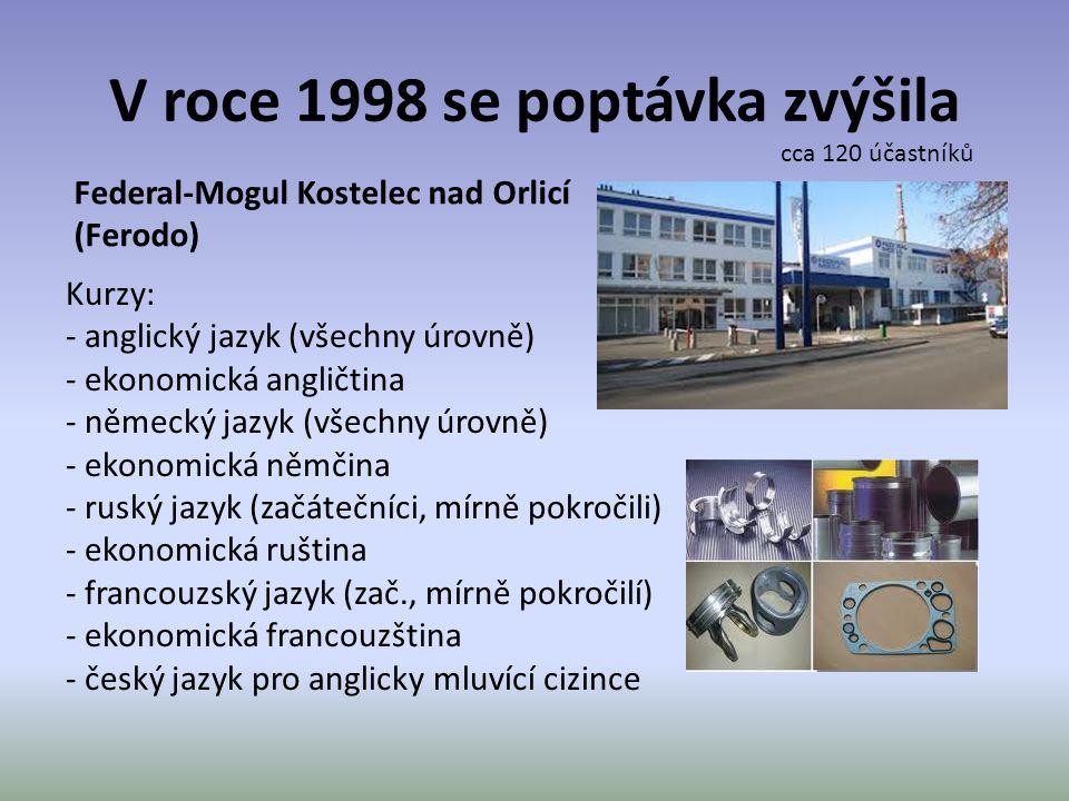 V roce 1998 se poptávka zvýšila Federal-Mogul Kostelec nad Orlicí (Ferodo) Kurzy: - anglický jazyk (všechny úrovně) - ekonomická angličtina - německý