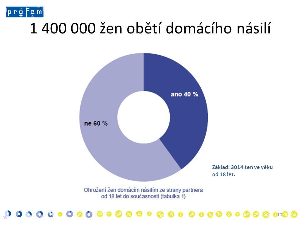 1 400 000 žen obětí domácího násilí 10 Základ: 3014 žen ve věku od 18 let.