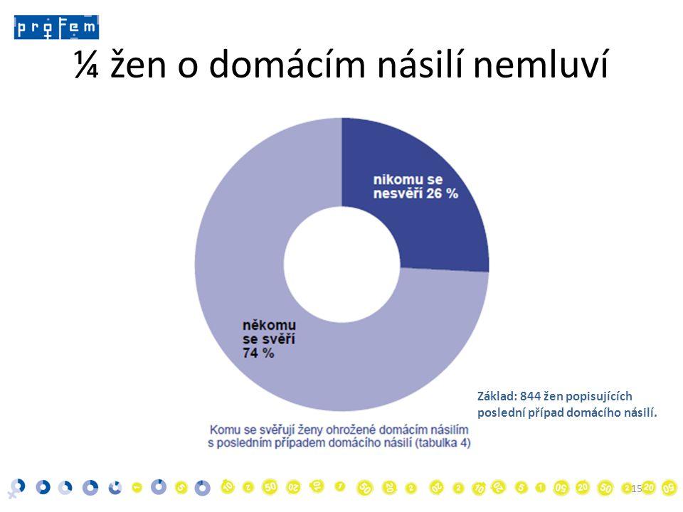¼ žen o domácím násilí nemluví 15 Základ: 844 žen popisujících poslední případ domácího násilí.