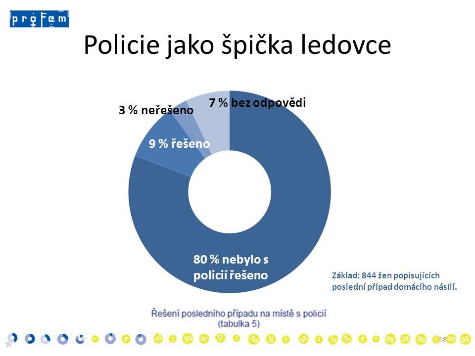 Policie jako špička ledovce • 18 80 % nebylo s policií řešeno 9 % řešeno 3 % neřešeno 7 % bez odpovědi Základ: 844 žen popisujících poslední případ domácího násilí.