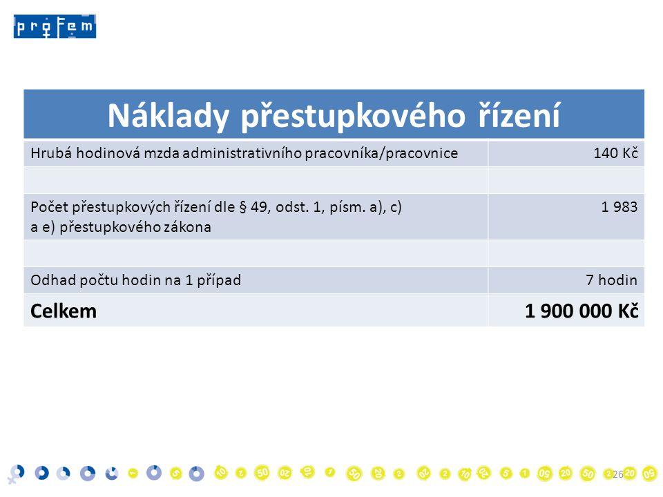 Náklady přestupkového řízení Hrubá hodinová mzda administrativního pracovníka/pracovnice140 Kč Počet přestupkových řízení dle § 49, odst.