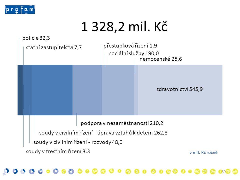 39 policie 32,3 1 328,2 mil.