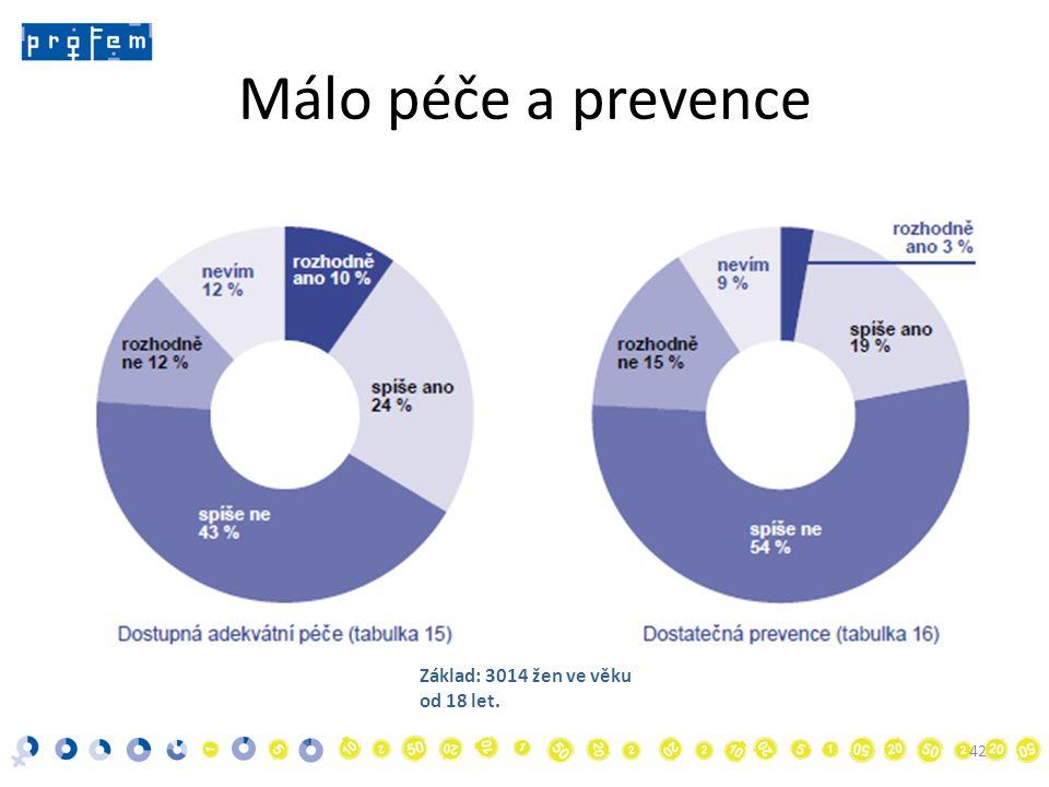 Málo péče a prevence 42 Základ: 3014 žen ve věku od 18 let.