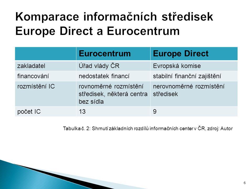 EurocentrumEurope Direct zakladatelÚřad vlády ČREvropská komise financovánínedostatek financístabilní finanční zajištění rozmístění ICrovnoměrné rozmístění středisek, některá centra bez sídla nerovnoměrné rozmístění středisek počet IC139 Tabulka č.