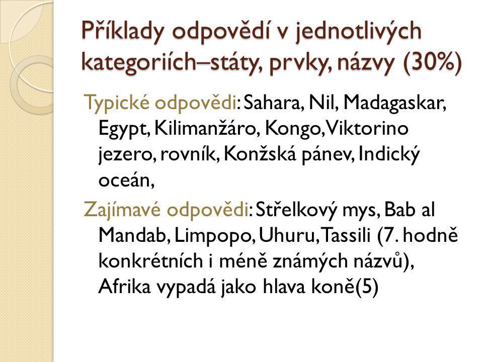 Příklady odpovědí v jednotlivých kategoriích – kultura a historie (5%) Typické odpovědi: Kočovníci, zavraždění Kadáffího, spory mezi státy, mumie,MS ve fotbale, archeologické nálezy, domorodé tance, víra v duchy, fotbal, Islám, domorodci, faraoni, Zajímavé odpovědi: posvátné zvíře je kočka (5), výborní dálkoví běžci-Keňané (6), obřízka, kresby na těle (8)