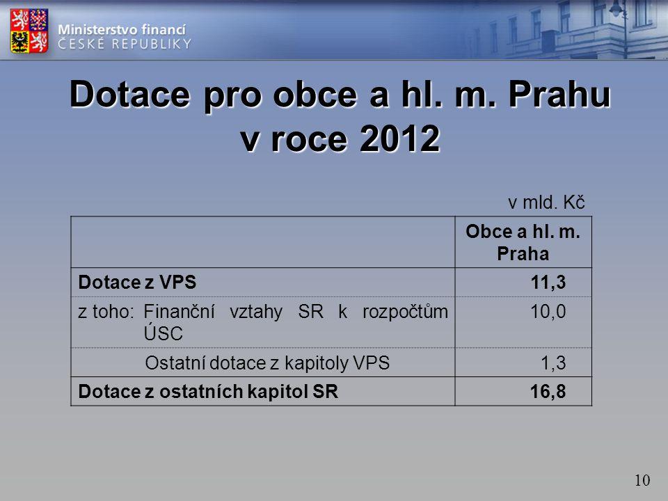 10 Dotace pro obce a hl. m. Prahu v roce 2012 v mld. Kč Obce a hl. m. Praha Dotace z VPS11,3 z toho:Finanční vztahy SR k rozpočtům ÚSC 10,0 Ostatní do