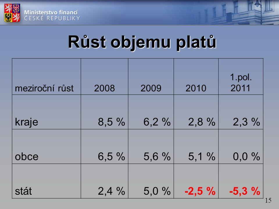 15 Růst objemu platů meziroční růst200820092010 1.pol. 2011 kraje8,5 %6,2 %2,8 %2,3 % obce6,5 %5,6 %5,1 %0,0 % stát2,4 %5,0 %-2,5 %-5,3 %