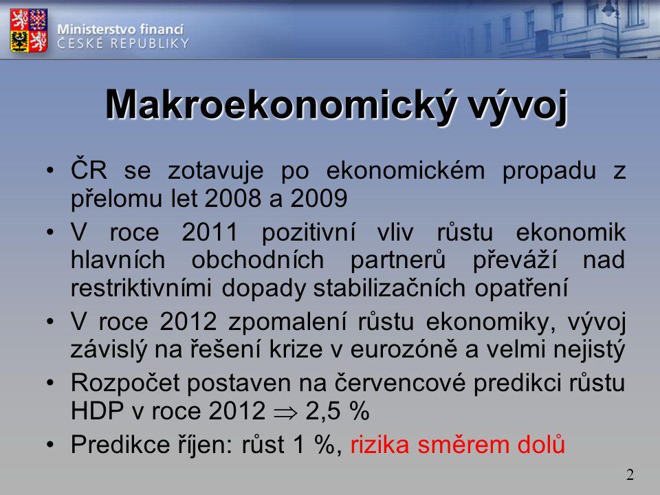2 •ČR se zotavuje po ekonomickém propadu z přelomu let 2008 a 2009 •V roce 2011 pozitivní vliv růstu ekonomik hlavních obchodních partnerů převáží nad restriktivními dopady stabilizačních opatření •V roce 2012 zpomalení růstu ekonomiky, vývoj závislý na řešení krize v eurozóně a velmi nejistý •Rozpočet postaven na červencové predikci růstu HDP v roce 2012  2,5 % •Predikce říjen: růst 1 %, rizika směrem dolů Makroekonomický vývoj