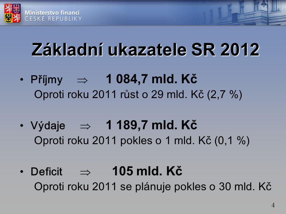 4 •Příjmy  1 084,7 mld. Kč Oproti roku 2011 růst o 29 mld.