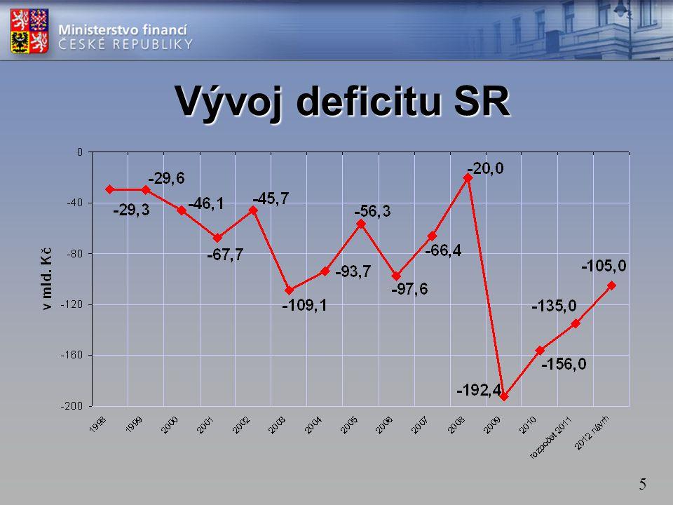 5 Vývoj deficitu SR
