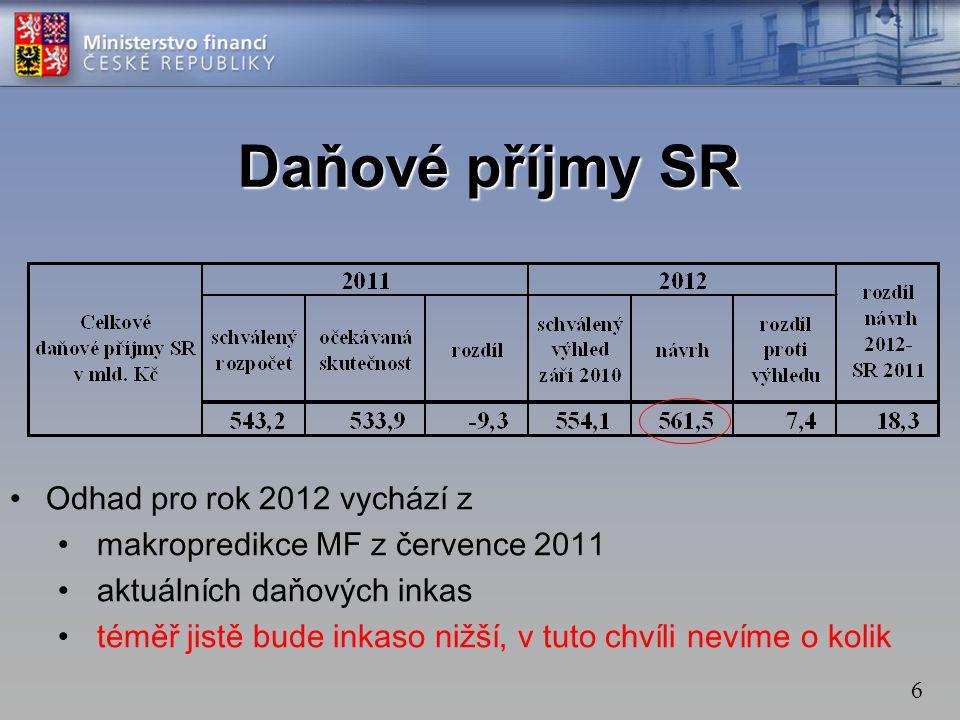 6 Daňové příjmy SR •Odhad pro rok 2012 vychází z • makropredikce MF z července 2011 • aktuálních daňových inkas • téměř jistě bude inkaso nižší, v tut