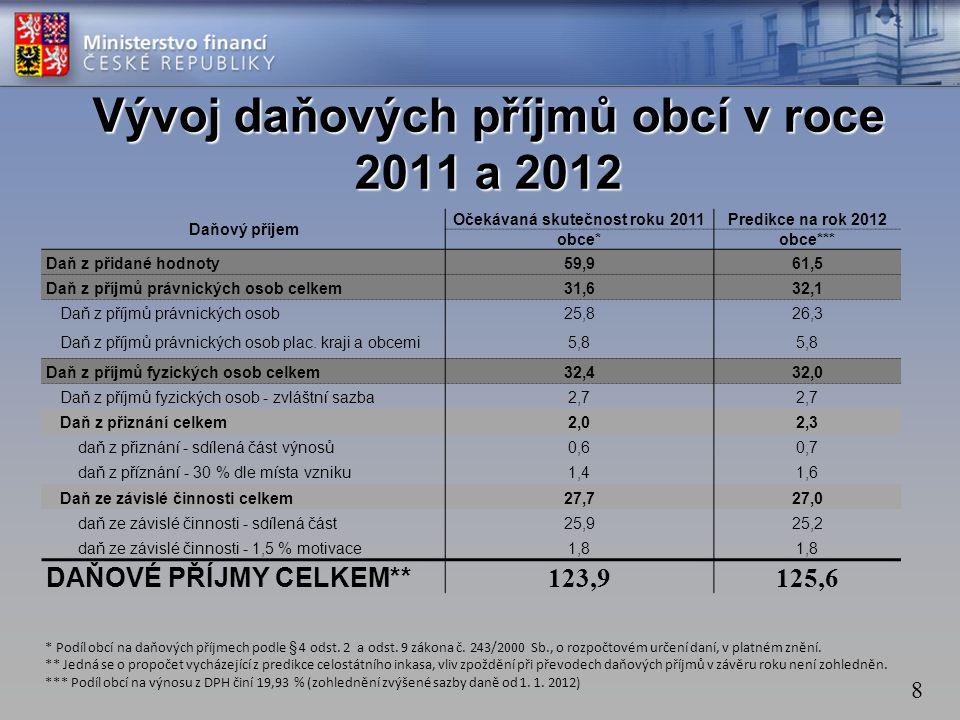 8 Daňový příjem Očekávaná skutečnost roku 2011Predikce na rok 2012 obce*obce*** Daň z přidané hodnoty59,961,5 Daň z příjmů právnických osob celkem31,632,1 Daň z příjmů právnických osob25,826,3 Daň z příjmů právnických osob plac.