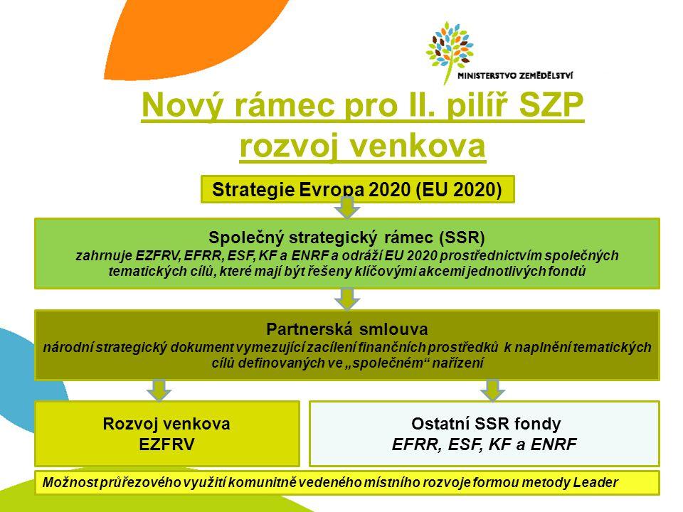 Nový rámec pro II. pilíř SZP rozvoj venkova Strategie Evropa 2020 (EU 2020) Společný strategický rámec (SSR) zahrnuje EZFRV, EFRR, ESF, KF a ENRF a od