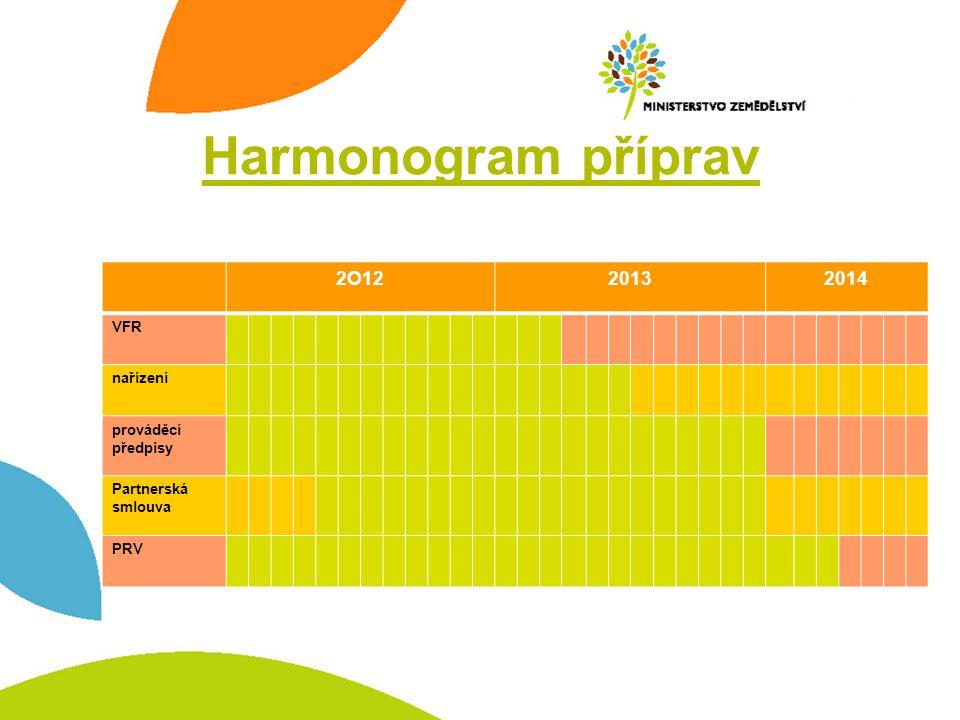 Harmonogram příprav 2O1220132014 VFR nařízení prováděcí předpisy Partnerská smlouva PRV